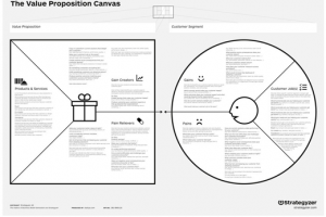 Value Proposition Canvas